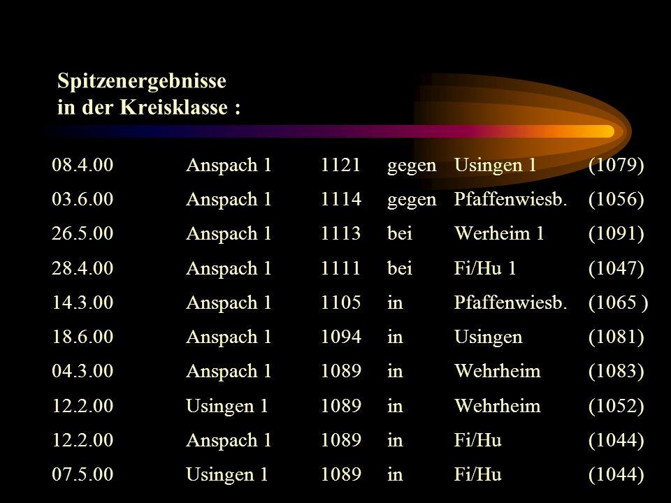 Spitzenergebnisse in der Kreisklasse : 08.4.00Anspach 11121gegenUsingen 1 (1079) 03.6.00Anspach 11114gegen Pfaffenwiesb.(1056) 26.5.00Anspach 11113bei Werheim 1 (1091) 28.4.00Anspach 11111beiFi/Hu 1 (1047) 14.3.00Anspach 1 1105inPfaffenwiesb.(1065 ) 18.6.00Anspach 1 1094inUsingen (1081) 04.3.00Anspach 11089inWehrheim (1083) 12.2.00Usingen 11089in Wehrheim(1052) 12.2.00Anspach 11089inFi/Hu(1044) 07.5.00Usingen 11089in Fi/Hu (1044)