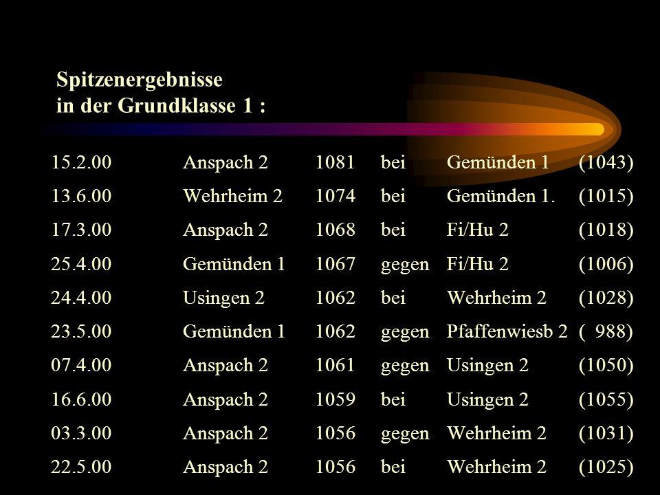 Spitzenergebnisse in der Grundklasse 1 : 15.2.00Anspach 21081beiGemünden 1 (1043) 13.6.00Wehrheim 21074bei Gemünden 1.(1015) 17.3.00Anspach 21068bei Fi/Hu 2 (1018) 25.4.00Gemünden 11067gegenFi/Hu 2 (1006) 24.4.00Usingen 2 1062beiWehrheim 2(1028) 23.5.00Gemünden 1 1062gegenPfaffenwiesb 2( 988) 07.4.00Anspach 21061gegenUsingen 2(1050) 16.6.00Anspach 21059bei Usingen 2(1055) 03.3.00Anspach 21056gegenWehrheim 2(1031) 22.5.00Anspach 21056beiWehrheim 2(1025)