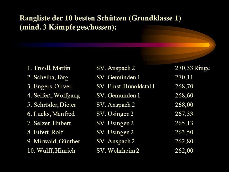 Die besten Einzelergebnisse (Gr.Klasse 1): 282 Engers, O.. 280Engers, O., Troidl, M. 278Seifert, W. 277Scheiba, J., Schröder, D. 276Lucks, M., Scheiba