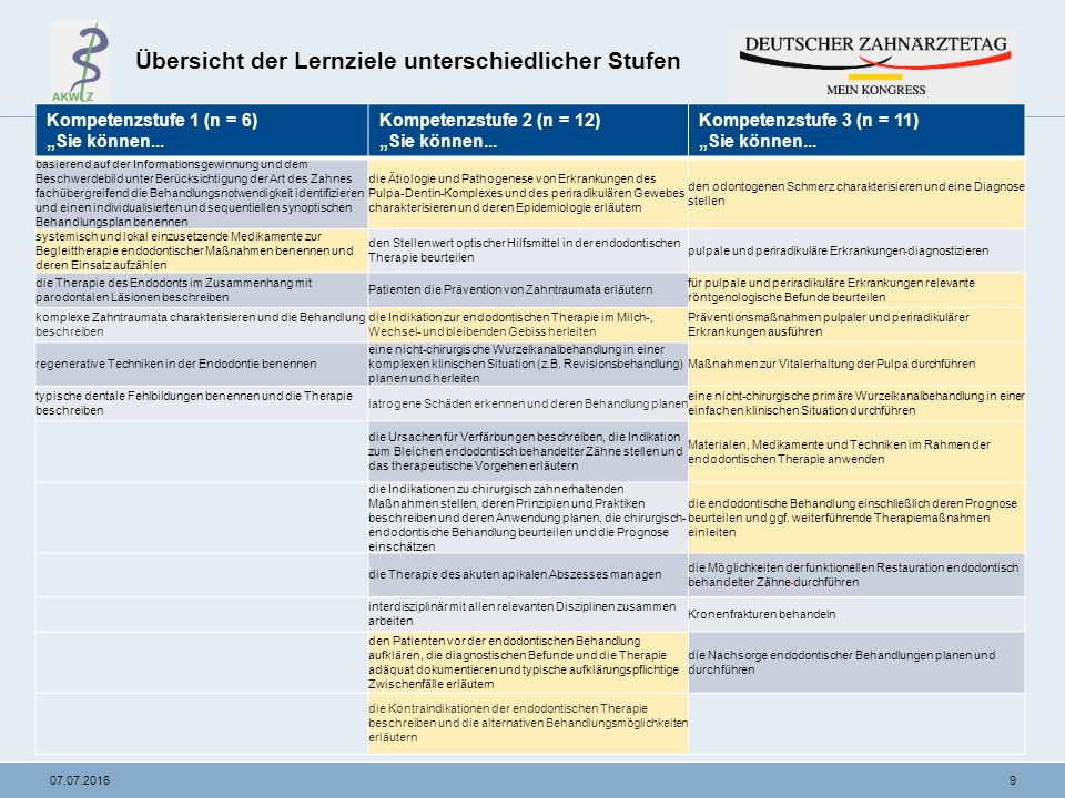"""907.07.2016 Übersicht der Lernziele unterschiedlicher Stufen Kompetenzstufe 1 (n = 6) """"Sie können..."""