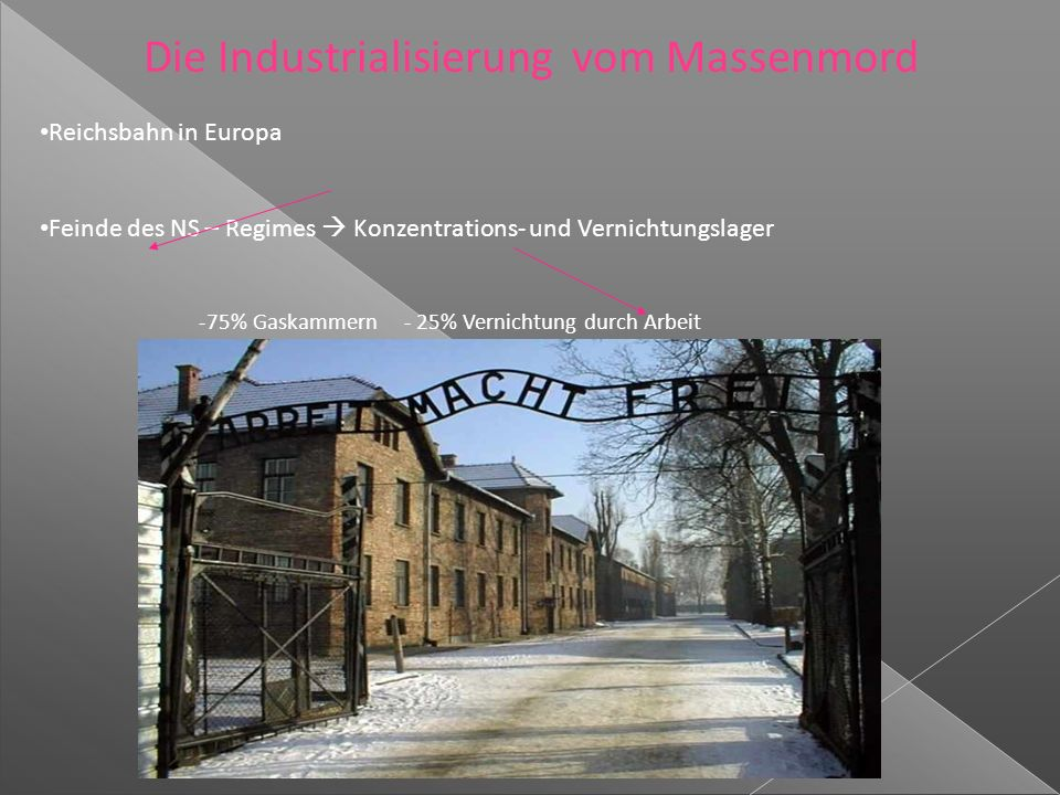 Die Industrialisierung vom Massenmord Reichsbahn in Europa Feinde des NS – Regimes  Konzentrations- und Vernichtungslager -75% Gaskammern - 25% Vernichtung durch Arbeit
