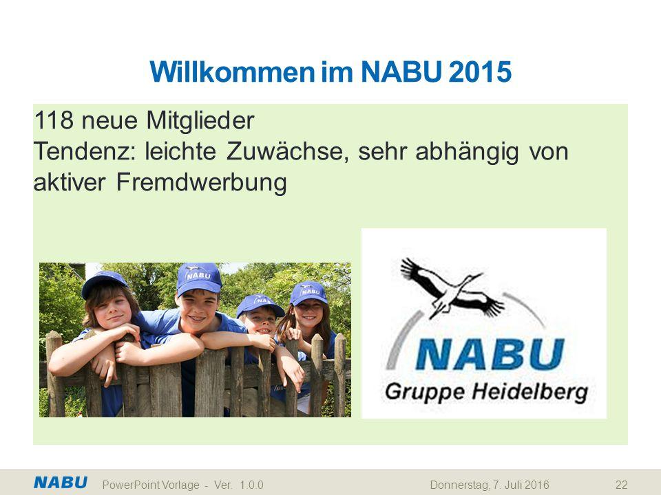 Willkommen im NABU 2015 118 neue Mitglieder Tendenz: leichte Zuwächse, sehr abhängig von aktiver Fremdwerbung Donnerstag, 7. Juli 2016PowerPoint Vorla