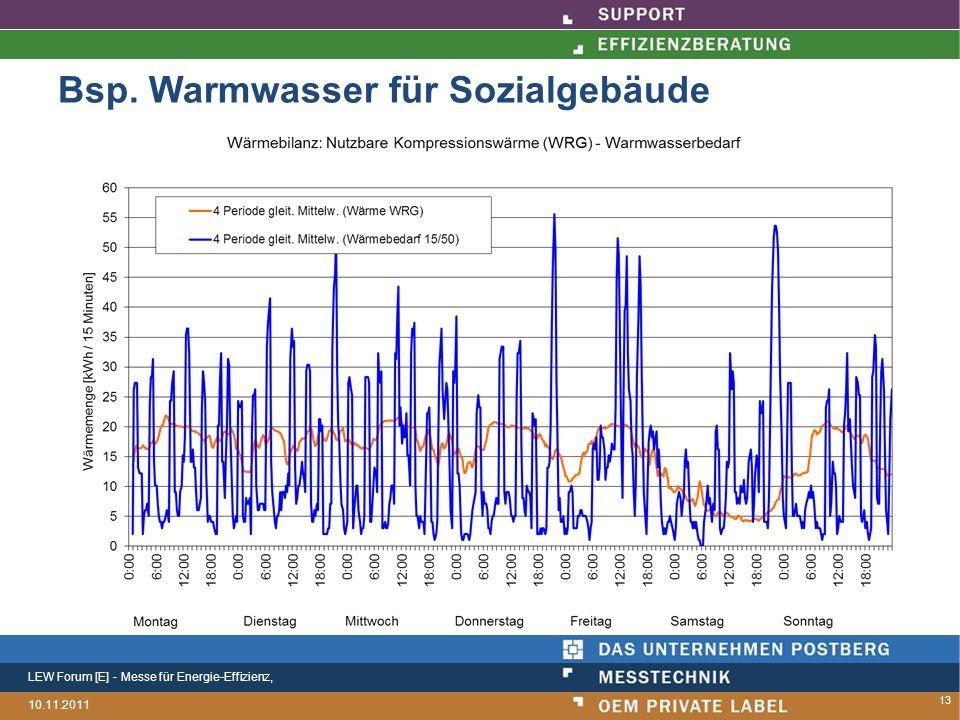 LEW Forum [E] - Messe für Energie-Effizienz, 10.11.2011 Bsp. Warmwasser für Sozialgebäude 13