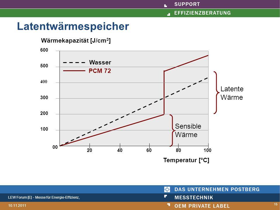 LEW Forum [E] - Messe für Energie-Effizienz, 10.11.2011 Latentwärmespeicher Wasser PCM 72 Sensible Wärme Latente Wärme 600 500 400 300 200 100 20 80 60 40 100 00 Wärmekapazität [J/cm 3 ] Temperatur [°C] 15