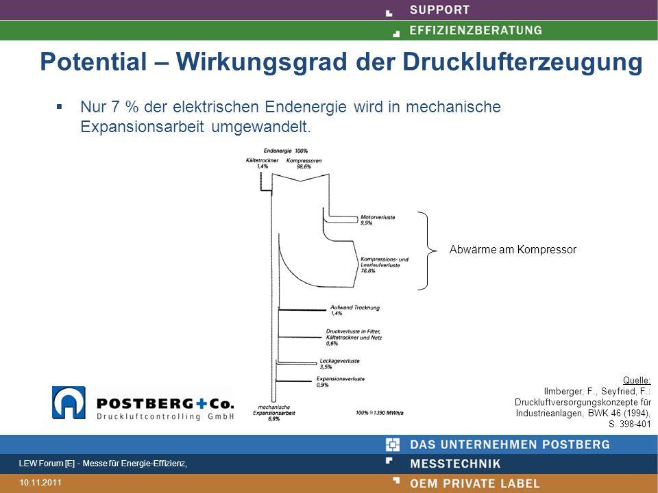 LEW Forum [E] - Messe für Energie-Effizienz, 10.11.2011 Potential – Wirkungsgrad der Drucklufterzeugung  Nur 7 % der elektrischen Endenergie wird in mechanische Expansionsarbeit umgewandelt.