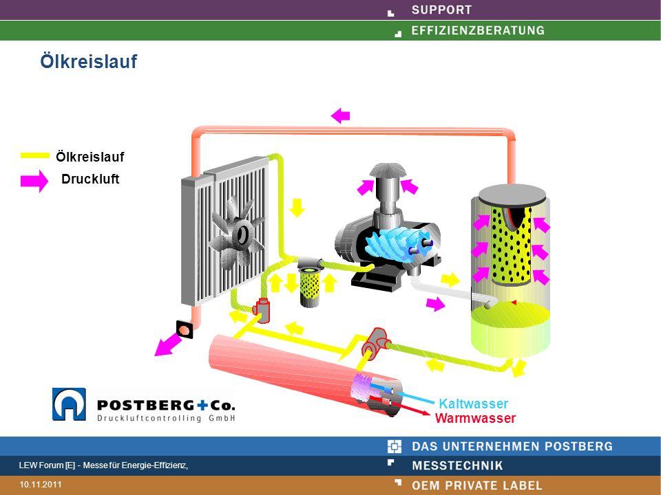 LEW Forum [E] - Messe für Energie-Effizienz, 10.11.2011 Ölkreislauf Druckluft Kaltwasser Warmwasser