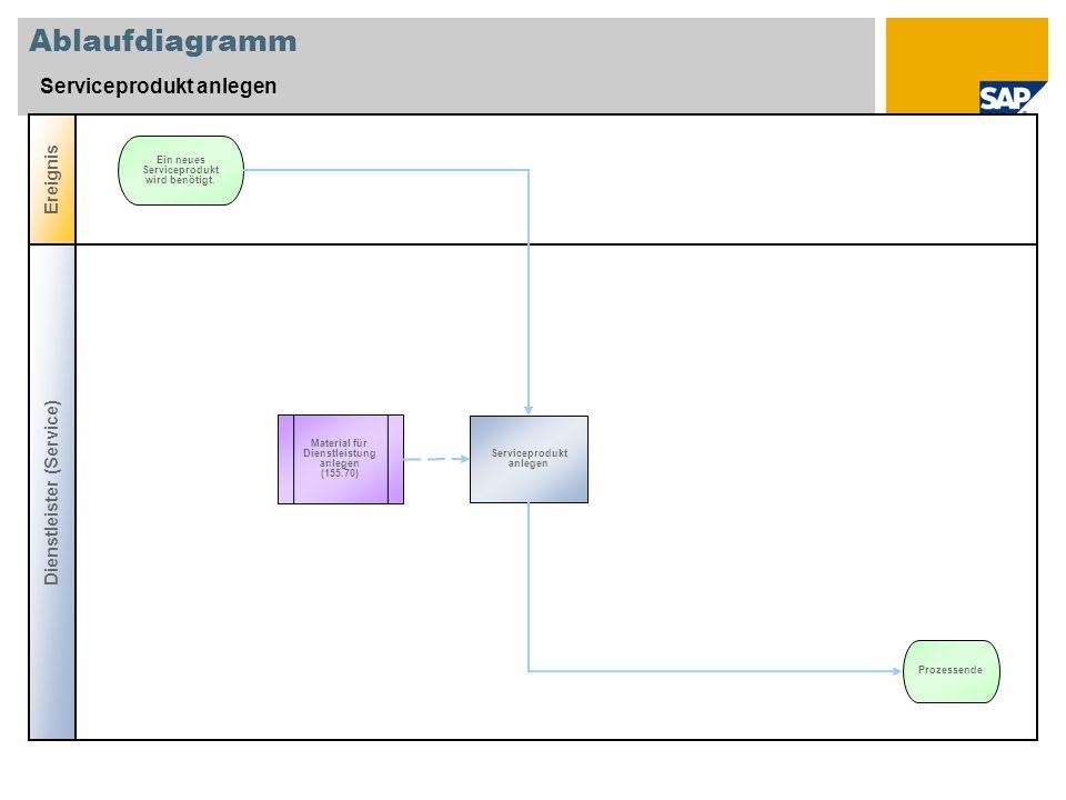 Ablaufdiagramm Serviceprodukt anlegen Dienstleister (Service) Ereignis Serviceprodukt anlegen Ein neues Serviceprodukt wird benötigt. Prozessende Mate