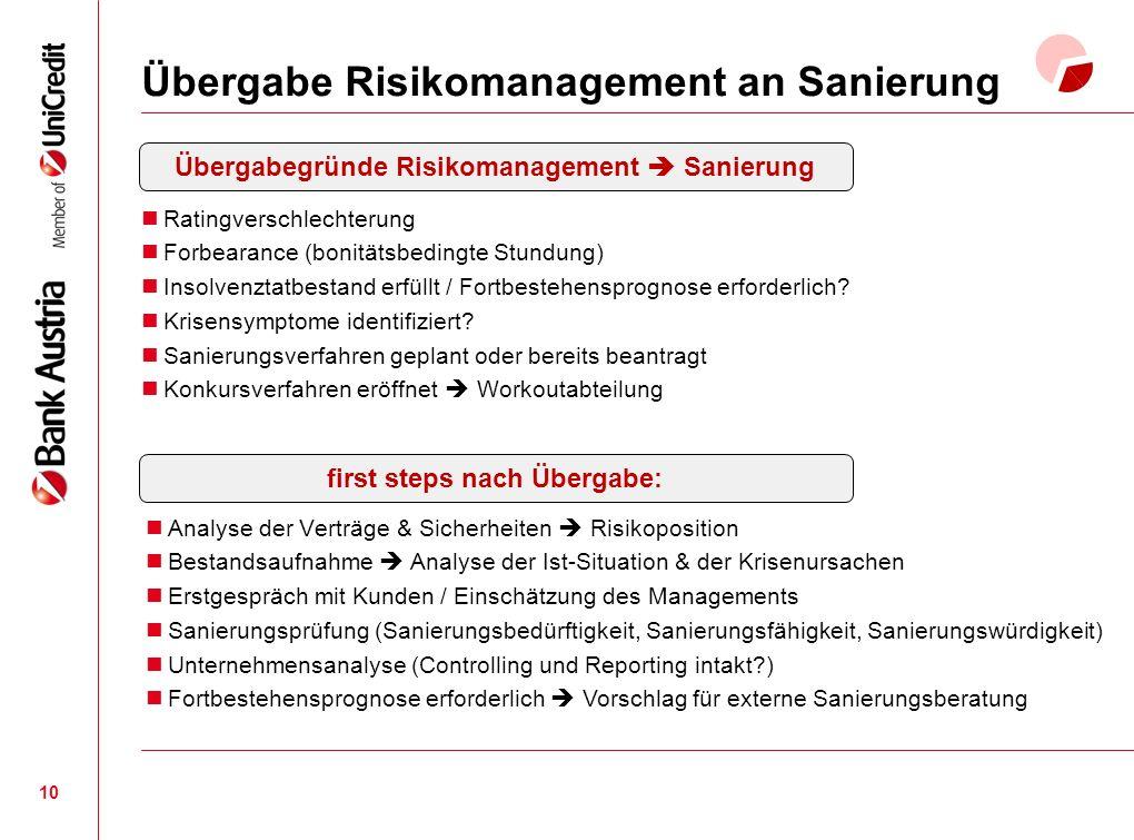 Übergabe Risikomanagement an Sanierung 10 Ratingverschlechterung Forbearance (bonitätsbedingte Stundung) Insolvenztatbestand erfüllt / Fortbestehensprognose erforderlich.
