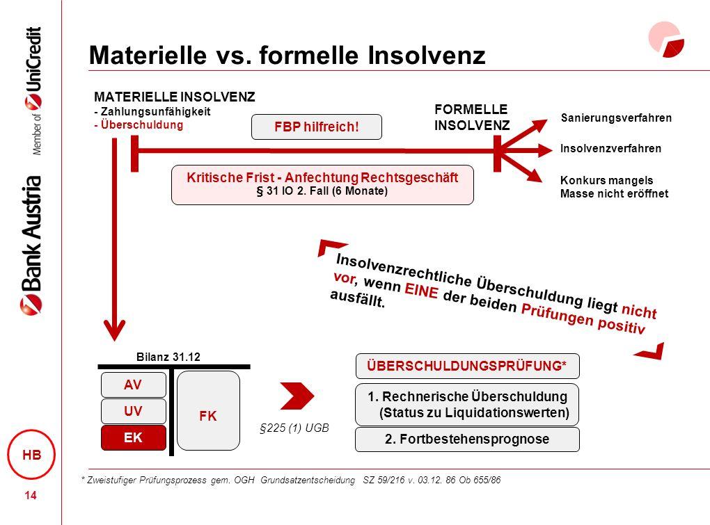 Materielle vs.