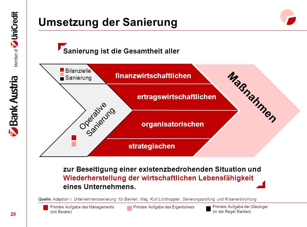 Umsetzung der Sanierung 20 Sanierung ist die Gesamtheit aller Operative Sanierung Bilanzielle Sanierung Maßnahmen finanzwirtschaftlichen organisatorischen ertragswirtschaftlichen strategischen zur Beseitigung einer existenzbedrohenden Situation und Wiederherstellung der wirtschaftlichen Lebensfähigkeit eines Unternehmens.