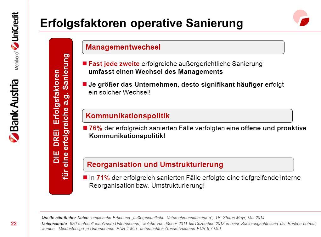 Erfolgsfaktoren operative Sanierung 22 Managementwechsel 76% der erfolgreich sanierten Fälle verfolgten eine offene und proaktive Kommunikationspolitik.
