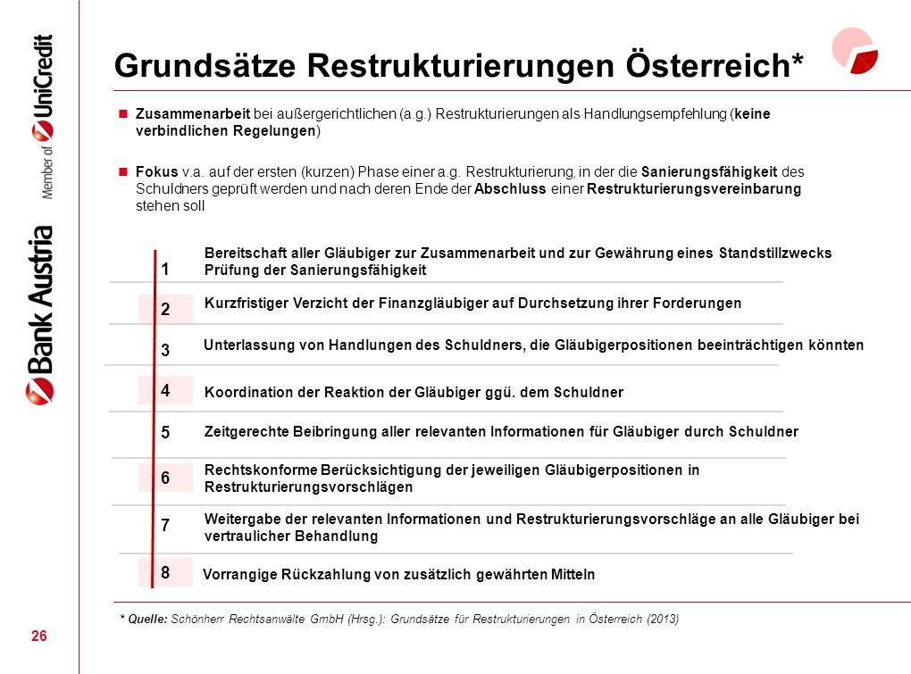6 7 8 5 1 Grundsätze Restrukturierungen Österreich* 26 Zusammenarbeit bei außergerichtlichen (a.g.) Restrukturierungen als Handlungsempfehlung (keine verbindlichen Regelungen) Fokus v.a.