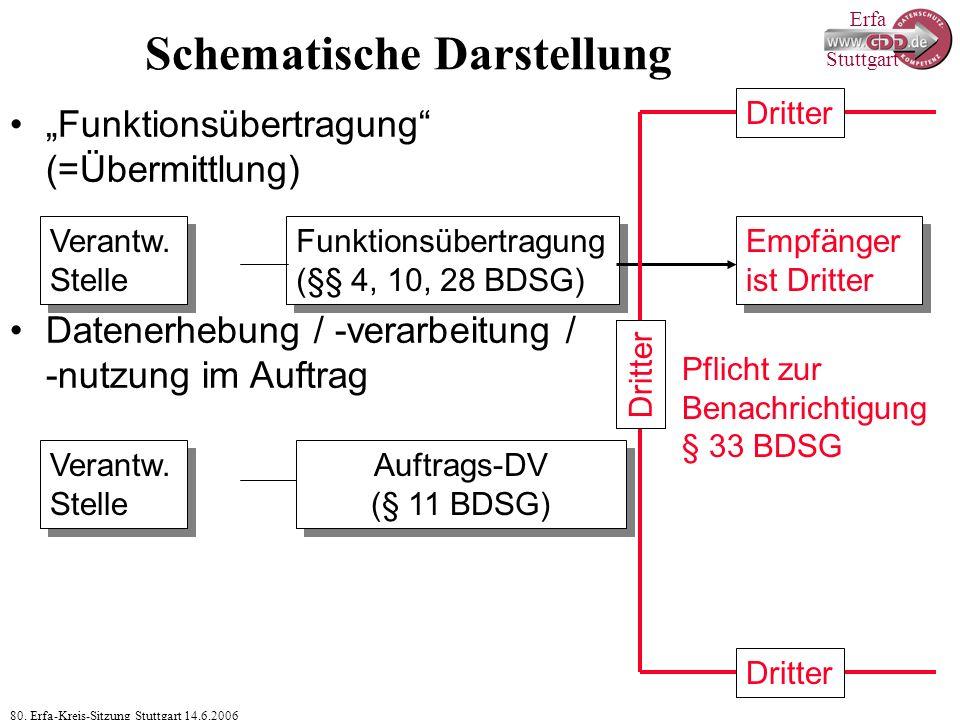 """Erfa 80. Erfa-Kreis-Sitzung Stuttgart 14.6.2006 Stuttgart Schematische Darstellung """"Funktionsübertragung"""" (=Übermittlung) Datenerhebung / -verarbeitun"""