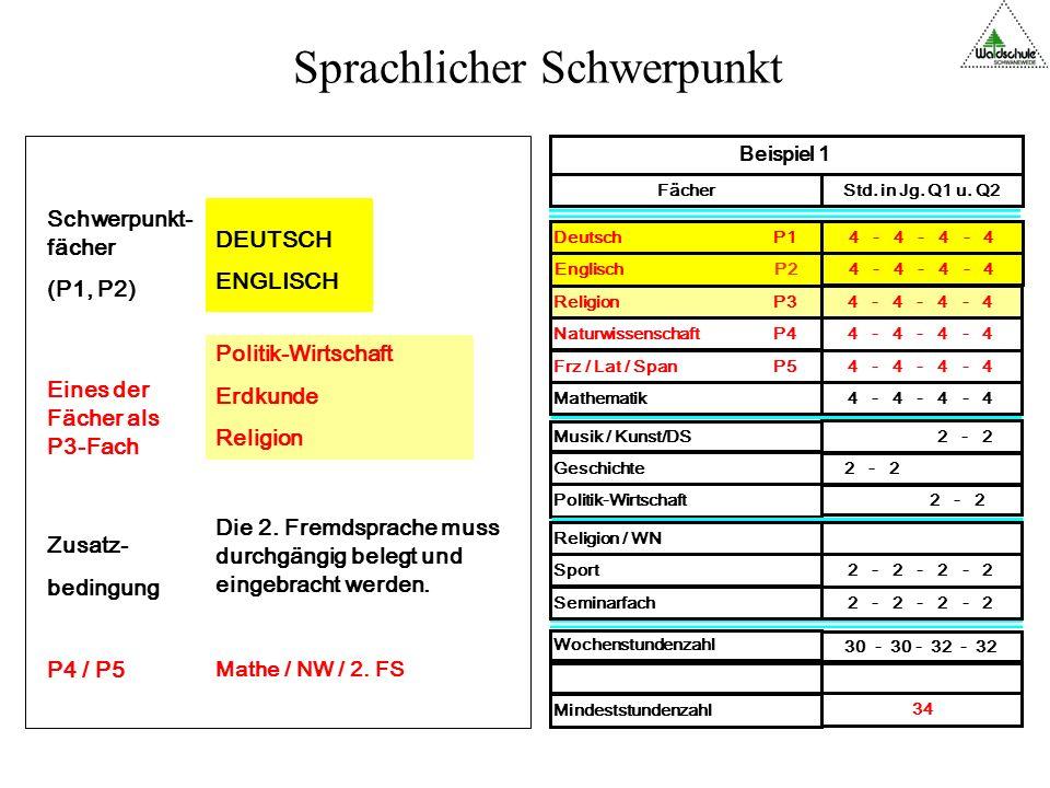 Sprachlicher Schwerpunkt Wochenstundenzahl 30 - 30 - 32 - 32 Mindeststundenzahl 34 4 - 4 - 4 - 4 Religion P3 4 - 4 - 4 - 4 Naturwissenschaft P4 4 - 4 - 4 - 4 Frz / Lat / Span P5 Geschichte 2 - 2 Sport 2 - 2 - 2 - 2 Seminarfach 2 - 2 - 2 - 2 Politik-Wirtschaft 2 - 2 Musik / Kunst/DS 2 - 2 Religion / WN Mathematik 4 - 4 - 4 - 4 Deutsch P14 - 4 - 4 - 4 Englisch P2 4 - 4 - 4 - 4 Beispiel 1 FächerStd.
