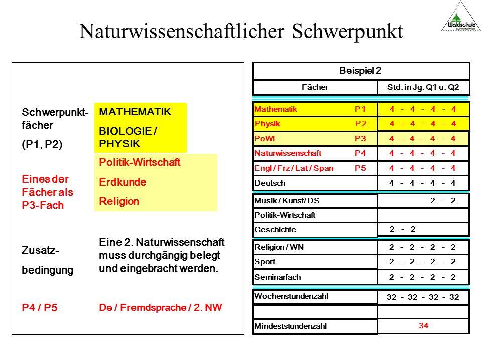 Naturwissenschaftlicher Schwerpunkt Wochenstundenzahl 32 - 32 - 32 - 32 Mindeststundenzahl 34 4 - 4 - 4 - 4 PoWi P3 4 - 4 - 4 - 4 Naturwissenschaft P4 4 - 4 - 4 - 4 Engl / Frz / Lat / Span P5 Politik-Wirtschaft Sport 2 - 2 - 2 - 2 Seminarfach 2 - 2 - 2 - 2 Geschichte 2 - 2 Musik / Kunst/ DS 2 - 2 Religion / WN 2 - 2 - 2 - 2 Deutsch 4 - 4 - 4 - 4 Mathematik P14 - 4 - 4 - 4 Physik P2 4 - 4 - 4 - 4 Beispiel 2 FächerStd.