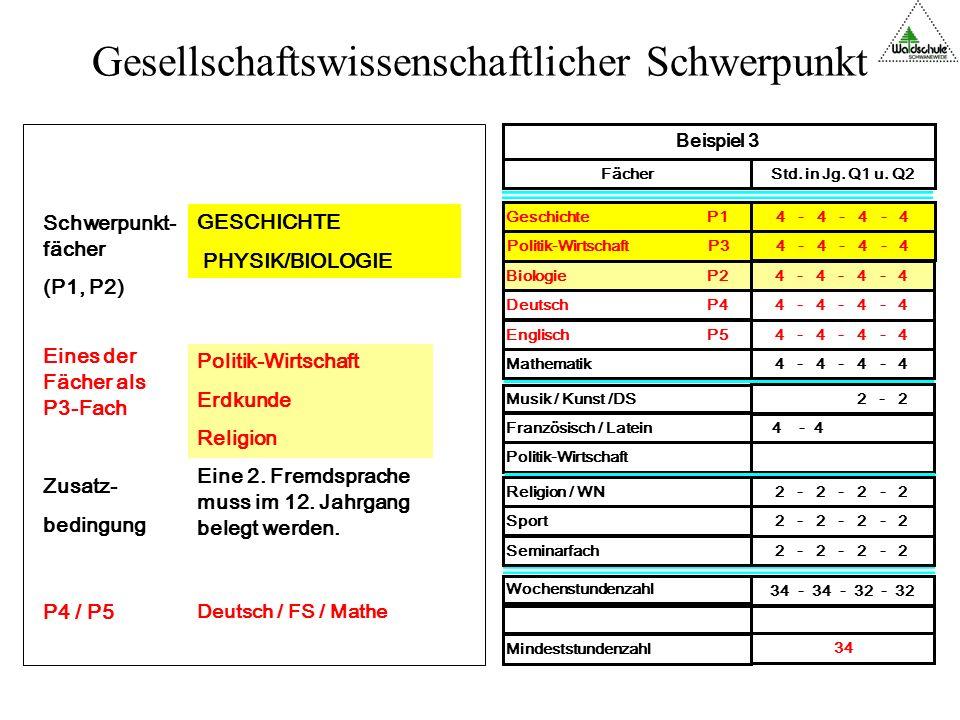 Gesellschaftswissenschaftlicher Schwerpunkt Wochenstundenzahl 34 - 34 - 32 - 32 Mindeststundenzahl 34 4 - 4 - 4 - 4 Biologie P2 4 - 4 - 4 - 4 Deutsch P4 4 - 4 - 4 - 4 Englisch P5 Französisch / Latein 4 - 4 Sport 2 - 2 - 2 - 2 Seminarfach 2 - 2 - 2 - 2 Politik-Wirtschaft Musik / Kunst /DS 2 - 2 Religion / WN 2 - 2 - 2 - 2 Mathematik 4 - 4 - 4 - 4 Geschichte P14 - 4 - 4 - 4 Politik-Wirtschaft P3 4 - 4 - 4 - 4 Beispiel 3 FächerStd.