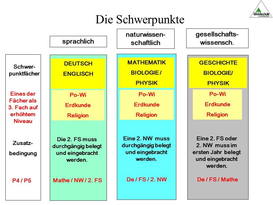 Besonderheiten Jedes Halbjahr zählt einzeln ( im Gegensatz zu Ganzjahresnoten in 5 – E-Phase) Fachabitur kann auch bei uns erworben werden ( Das Fachabitur aus Niedersachsen zählt nicht in Bayern und Sachsen)