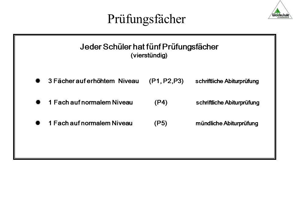 Wahl der 5 Prüfungsfächer (P1, P2, P3, P4, P5) vor Eintritt in die Qualifikationsphase.