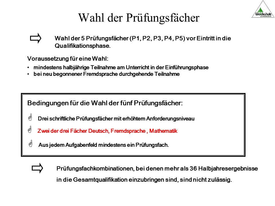 Einführungs- phase Q1 Einführungs- phase Q2 / Abitur 2019 Aus Q1 zurückgehen Aus Q1 zurückgehen Einführungs- phase Einführungs- phase 15/16 17/18 16/17 18/19 Q1 Q2/ Abitur 2021 19/20 20/21