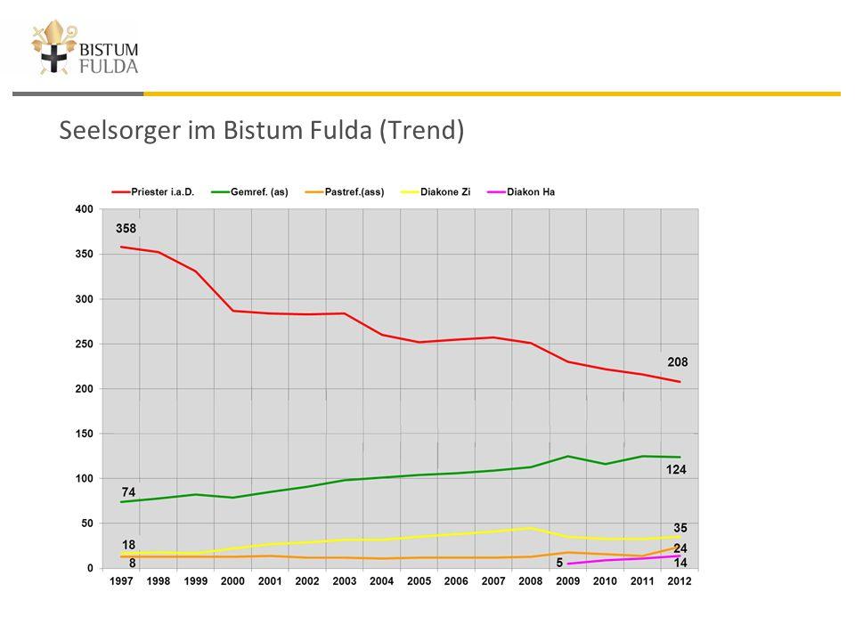 Seelsorger im Bistum Fulda (Trend)
