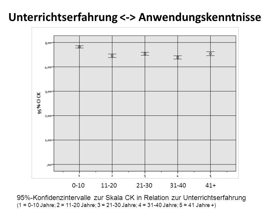 07.07.20165 5 PÄDAGOGISCHE HOCHSCHULE NIEDERÖSTERREICH für www.ph-noe.ac.at Unterrichtserfahrung Anwendungskenntnisse 95%-Konfidenzintervalle zur Skal
