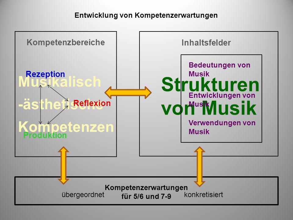 Musikalisch -ästhetische Kompetenzen Strukturen von Musik Kompetenzbereiche Rezeption Reflexion Produktion Bedeutungen von Musik Entwicklungen von Musik Verwendungen von Musik Kompetenzerwartungen für 5/6 und 7-9 übergeordnetkonkretisiert Inhaltsfelder Entwicklung von Kompetenzerwartungen