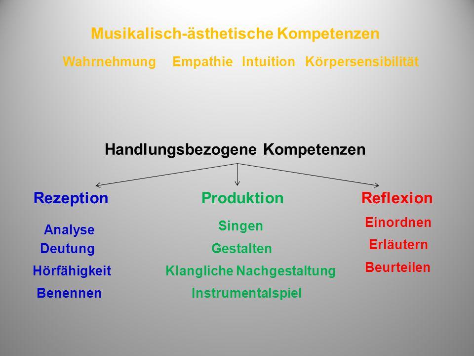 WahrnehmungEmpathieIntuitionKörpersensibilität Analyse Hörfähigkeit Deutung Benennen Klangliche Nachgestaltung Singen Instrumentalspiel Erläutern Beurteilen Gestalten Einordnen Musikalisch-ästhetische Kompetenzen RezeptionProduktionReflexion Handlungsbezogene Kompetenzen