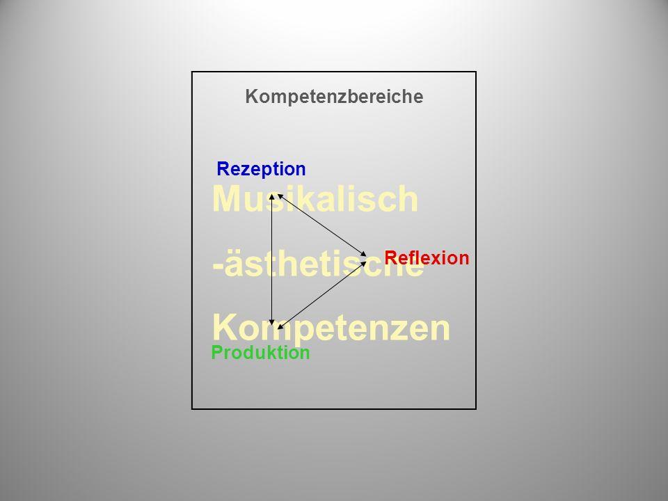 Musikalisch -ästhetische Kompetenzen Kompetenzbereiche Rezeption Reflexion Produktion