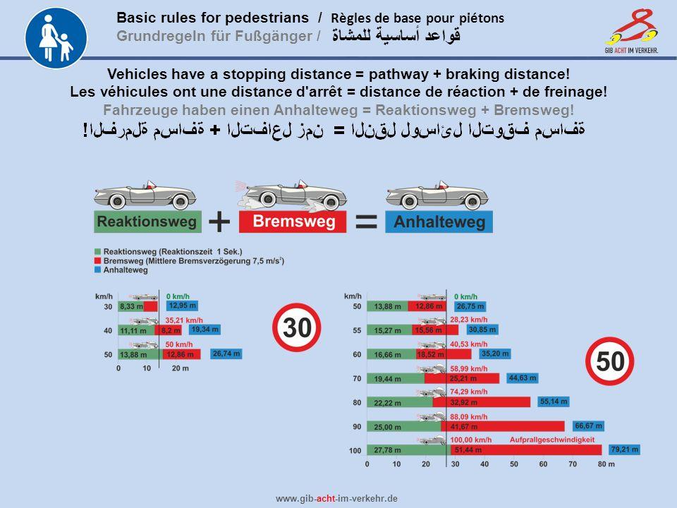 Basic rules for pedestrians / Règles de base pour piétons Grundregeln für Fußgänger / www.gib-acht-im-verkehr.de قواعد أساسية للمشاة Vehicles have a stopping distance = pathway + braking distance.
