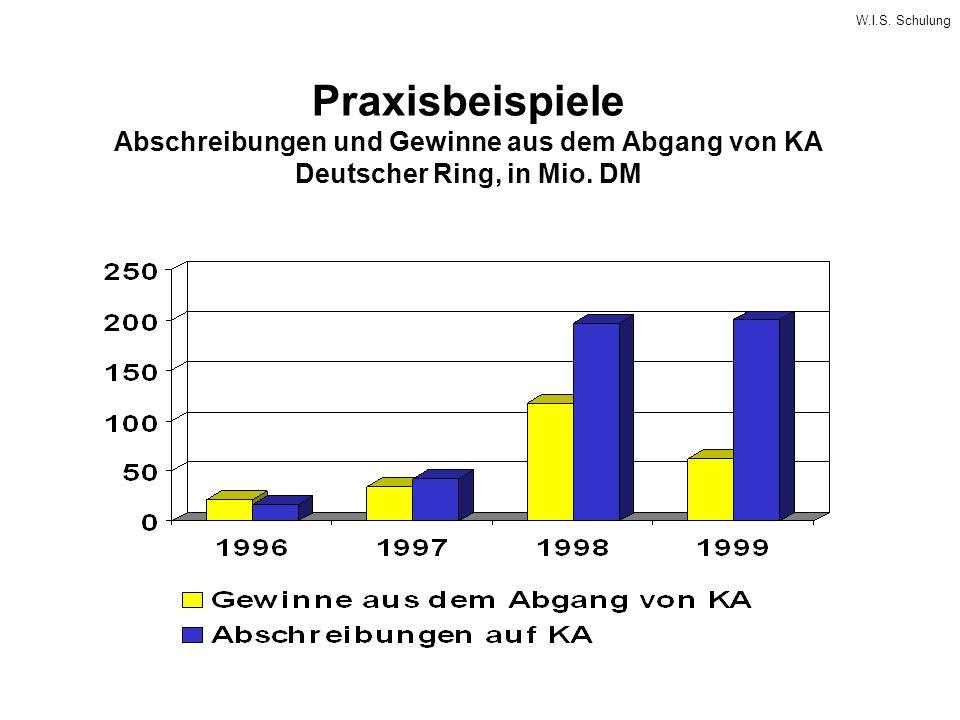 W.I.S. Schulung Praxisbeispiele Abschreibungen und Gewinne aus dem Abgang von KA Deutscher Ring, in Mio. DM