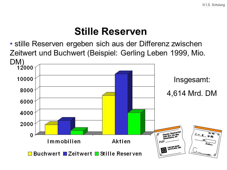 W.I.S. Schulung Stille Reserven stille Reserven ergeben sich aus der Differenz zwischen Zeitwert und Buchwert (Beispiel: Gerling Leben 1999, Mio. DM)