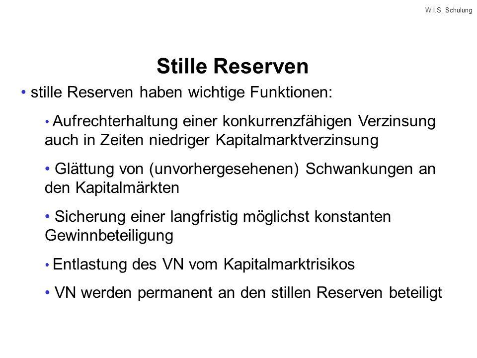 W.I.S. Schulung Stille Reserven stille Reserven haben wichtige Funktionen: Aufrechterhaltung einer konkurrenzfähigen Verzinsung auch in Zeiten niedrig