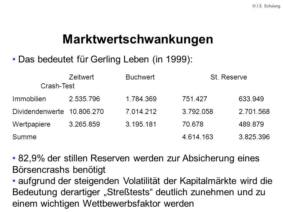 W.I.S. Schulung Marktwertschwankungen Das bedeutet für Gerling Leben (in 1999): ZeitwertBuchwertSt. Reserve Crash-Test Immobilien2.535.7961.784.369751