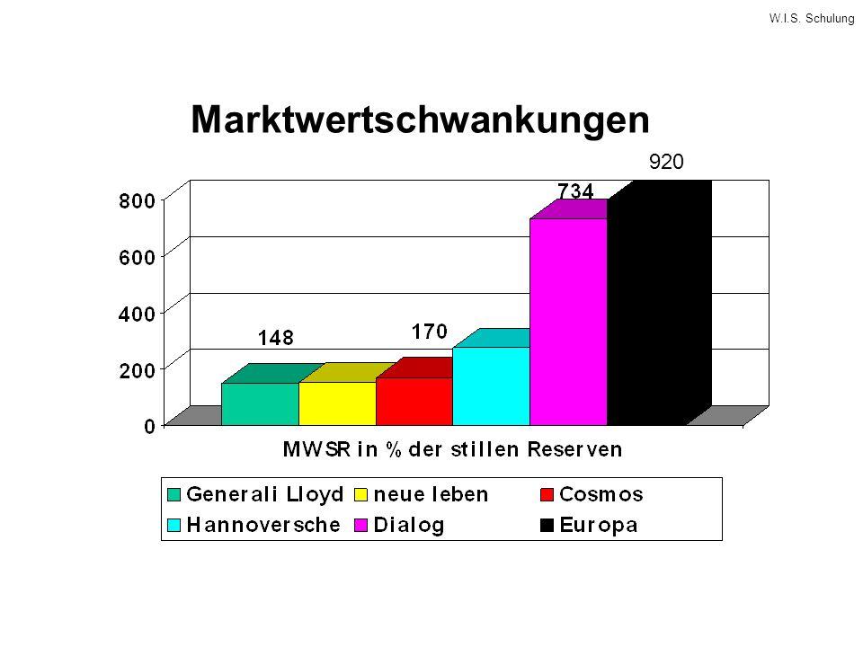 W.I.S. Schulung Marktwertschwankungen 920