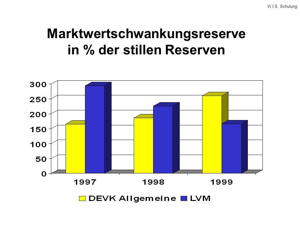 W.I.S. Schulung Marktwertschwankungsreserve in % der stillen Reserven