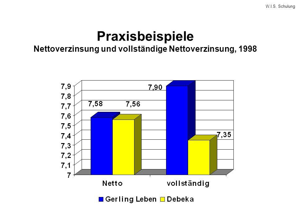 W.I.S. Schulung Praxisbeispiele Nettoverzinsung und vollständige Nettoverzinsung, 1998
