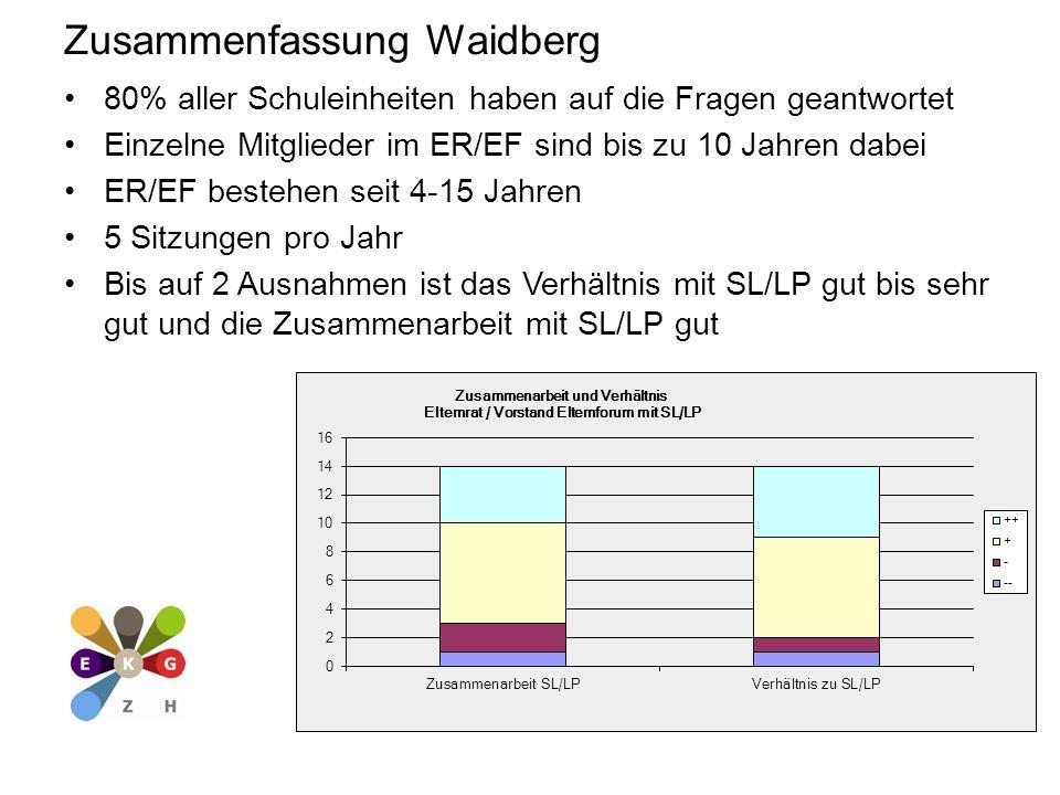 Zusammenfassung Waidberg 80% aller Schuleinheiten haben auf die Fragen geantwortet Einzelne Mitglieder im ER/EF sind bis zu 10 Jahren dabei ER/EF bestehen seit 4-15 Jahren 5 Sitzungen pro Jahr Bis auf 2 Ausnahmen ist das Verhältnis mit SL/LP gut bis sehr gut und die Zusammenarbeit mit SL/LP gut