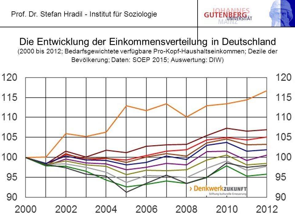 Die Entwicklung der Einkommensverteilung in Deutschland (2000 bis 2012; Bedarfsgewichtete verfügbare Pro-Kopf-Haushaltseinkommen; Dezile der Bevölkeru