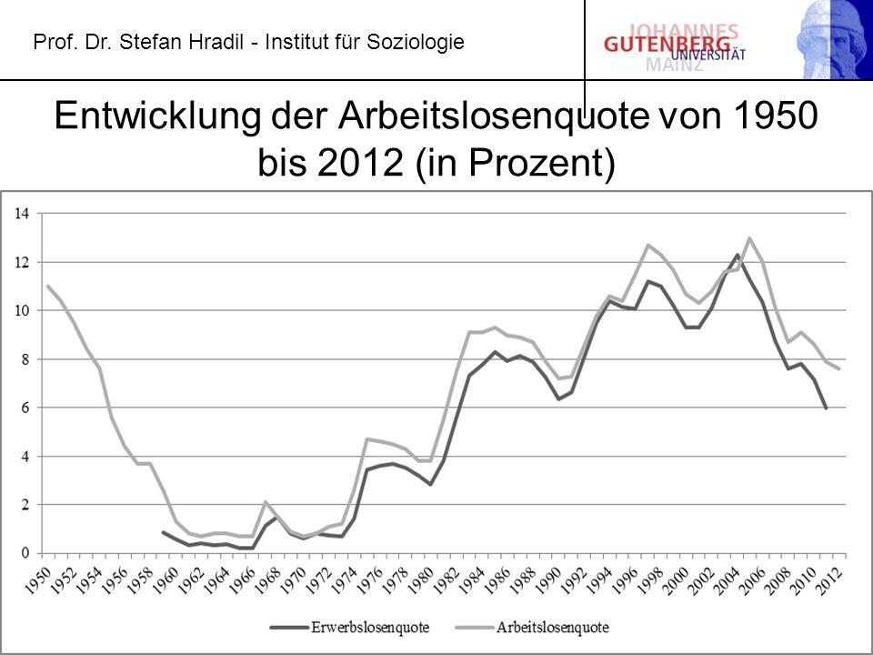 Prof. Dr. Stefan Hradil - Institut für Soziologie Entwicklung der Arbeitslosenquote von 1950 bis 2012 (in Prozent)