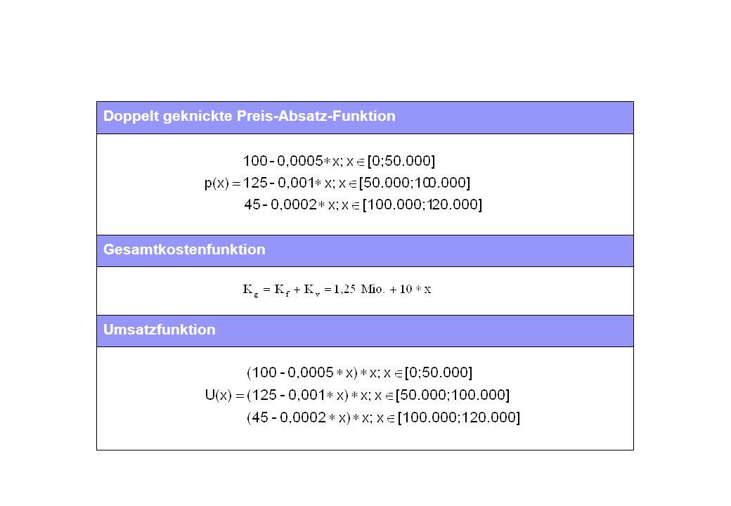 Umsatz- und Grenzumsatzfunktion Berechnung U max  U' = 0 Das Umsatzmaximum wird bei einer abgesetzten Menge von x = 62.500 erreicht.