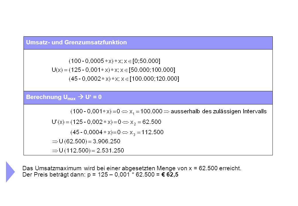 Umsatz- und Grenzumsatzfunktion Berechnung U max  U' = 0 Das Umsatzmaximum wird bei einer abgesetzten Menge von x = 62.500 erreicht. Der Preis beträg