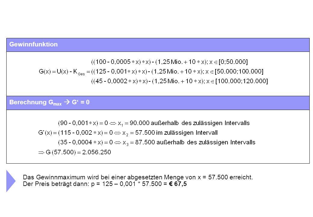 Gewinnfunktion Berechnung G max  G' = 0 Das Gewinnmaximum wird bei einer abgesetzten Menge von x = 57.500 erreicht. Der Preis beträgt dann: p = 125 –
