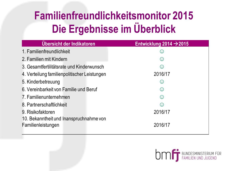Übersicht der IndikatorenEntwicklung 2014  2015 1. Familienfreundlichkeit ☺ 2. Familien mit Kindern ☺ 3. Gesamtfertilitätsrate und Kinderwunsch ☺ 4.