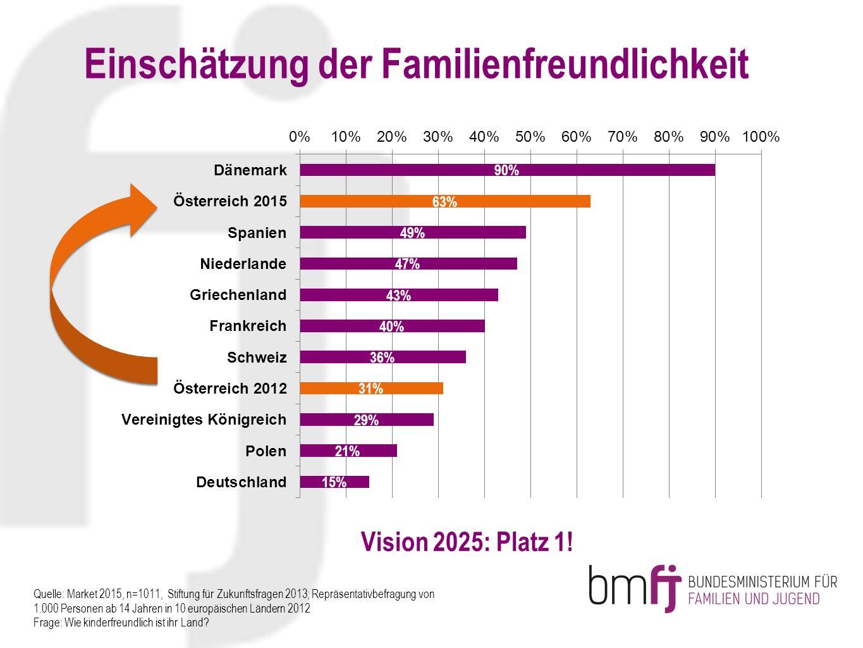 Einschätzung der Familienfreundlichkeit Quelle: Market 2015, n=1011, Stiftung für Zukunftsfragen 2013; Repräsentativbefragung von 1.000 Personen ab 14 Jahren in 10 europäischen Ländern 2012 Frage: Wie kinderfreundlich ist ihr Land.