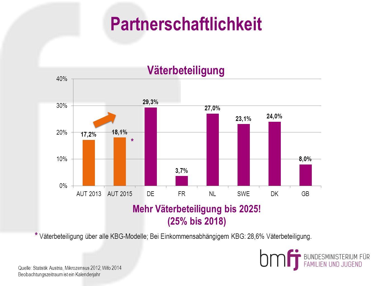 Quelle: Statistik Austria, Mikrozensus 2012, Wifo 2014 Beobachtungszeitraum ist ein Kalenderjahr Mehr Väterbeteiligung bis 2025! (25% bis 2018) * * Vä