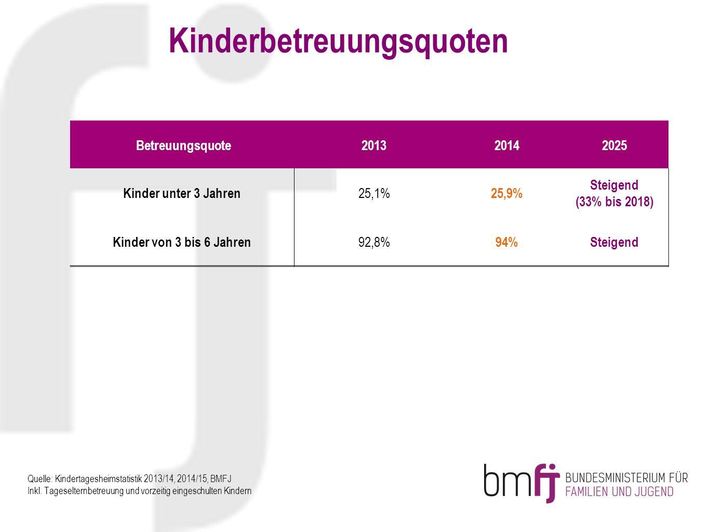 Kinderbetreuungsquoten Betreuungsquote201320142025 Kinder unter 3 Jahren 25,1% 25,9% Steigend (33% bis 2018) Kinder von 3 bis 6 Jahren 92,8% 94%Steigend Quelle: Kindertagesheimstatistik 2013/14, 2014/15, BMFJ Inkl.