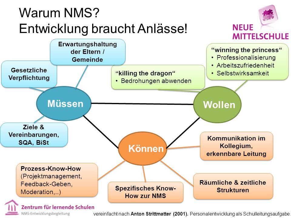 Warum NMS.Entwicklung braucht Anlässe.