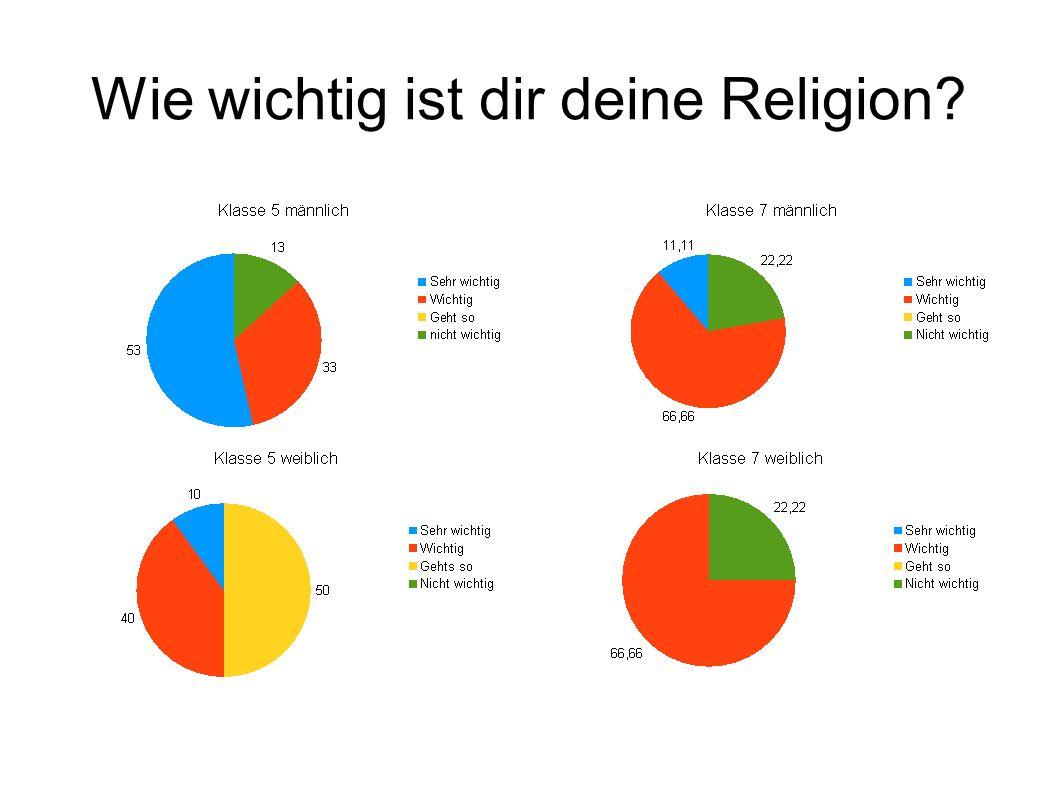Wie wichtig ist dir deine Religion?