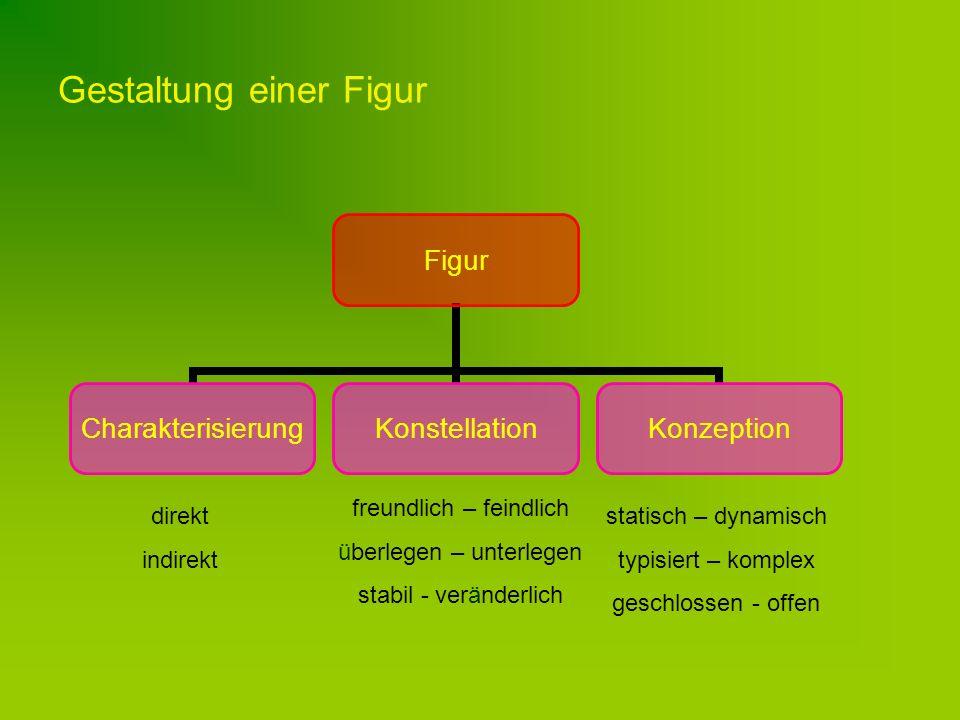 Gestaltung einer Figur Figur CharakterisierungKonstellationKonzeption direkt indirekt freundlich – feindlich überlegen – unterlegen stabil - veränderlich statisch – dynamisch typisiert – komplex geschlossen - offen