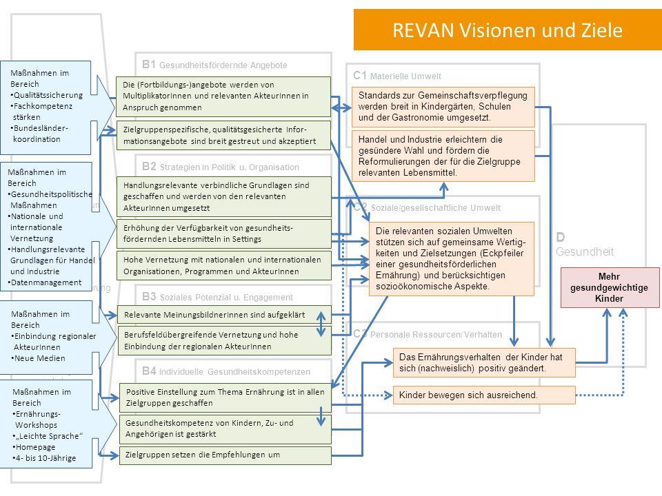 Strategische Stoßrichtungen Anschlussfähigkeit an Rahmengesundheitsziele, nationale Strategien wie NAP.e, etc.